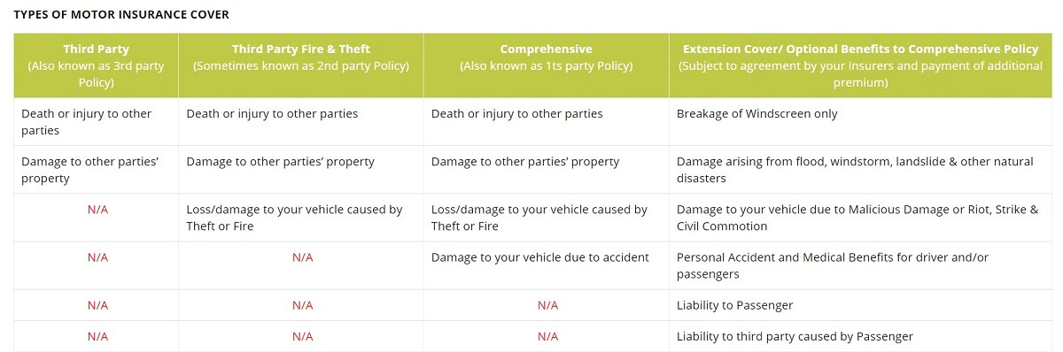 types of car insurance in Malaysia
