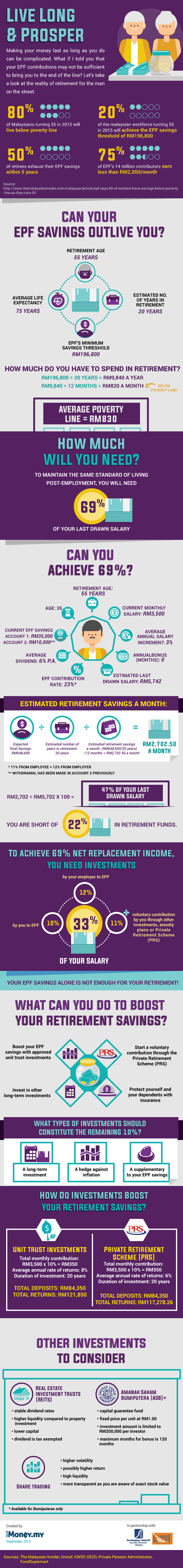 EPF for retirement