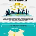 online remittances