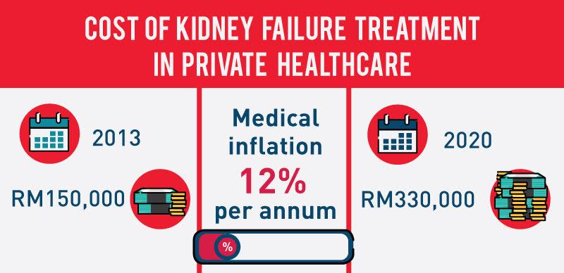 medical insurance malaysia