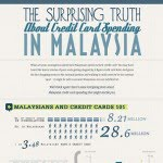 The Surprising Truth About Credit Card Spending in Malaysia