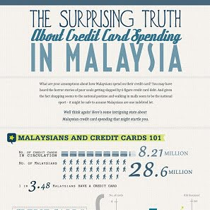 Surprising Truth About Credit Cards In Malaysia Infographic