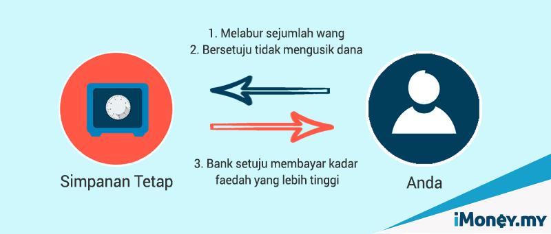 simpanan tetap di malaysia 1