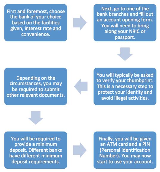 100 Original Amp Request Letter Bank Account Reactivation