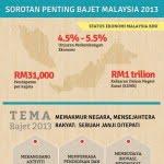 Malaysia-Budget-2013-Infographic-BM