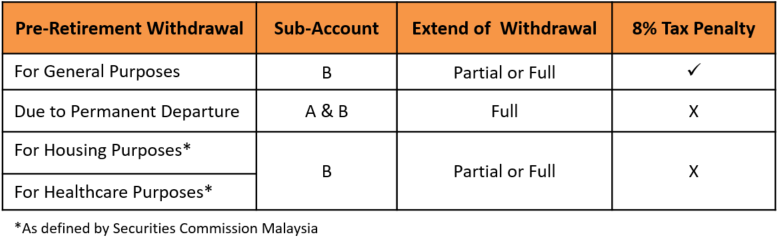 Table explaining tax penalties for pre-retirement withdrawal