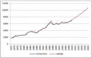 Statistik Kemalangan Jalan Raya Di Malaysia Imoney