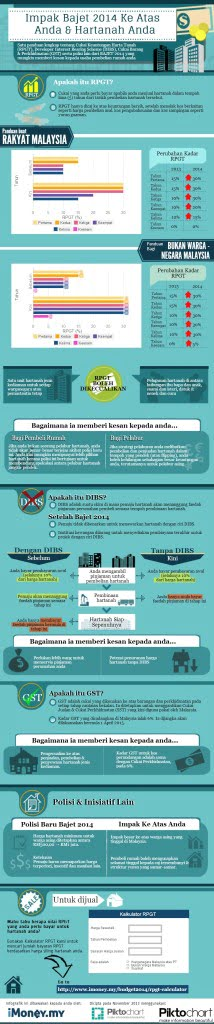 Budget property BM