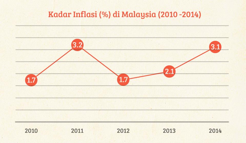 Realiti-Tentang-Inflasi-Di-Malaysia-[Mini-Infographic]P1
