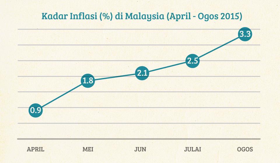 Realiti Tentang Inflasi Di Malaysia | iMoney