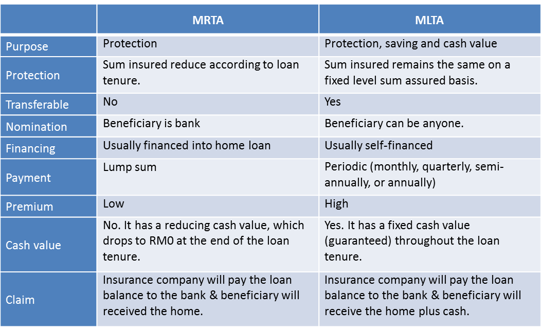 Mrta vs mlta which do you need imoney for What kind of loan do i need to buy land