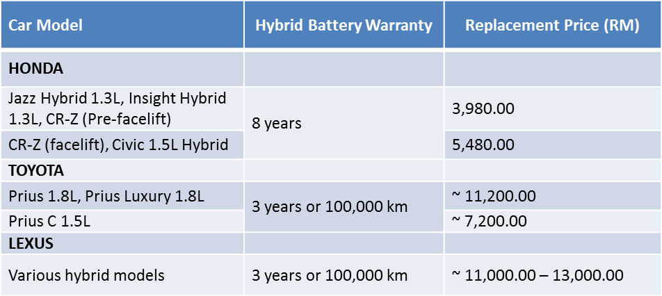Average Life Of Hybrid Car Battery