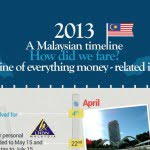 A Year In Review: 2013 Timeline [Infographic]