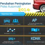 Perubahan baru di Dasar Automotif Nasional (NAP) 2014 [Infografik]