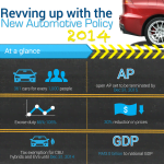 Revving Up With The National Automotive Policy 2014 [Infographic]