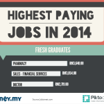 Gallop Into The Year Of The Horse With These Highest Paying Jobs [Infographic]