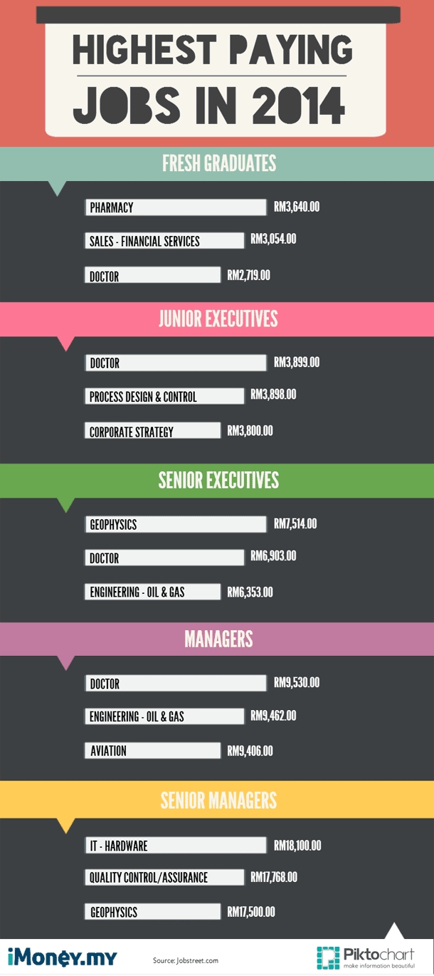 The Highest Paying Jobs In Malaysia [Infographic] | iMoney on