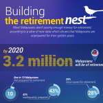 Building A Retirement Nest [Infographic]