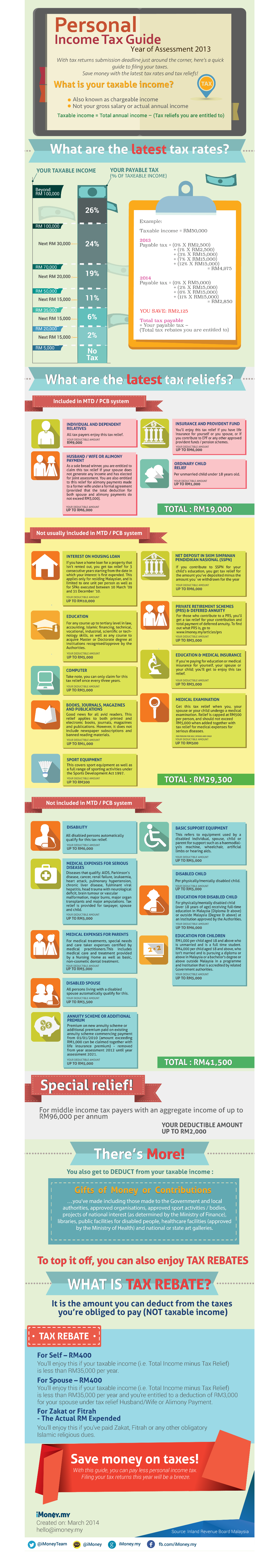 Tax infographic for Malaysians by iMoney.my