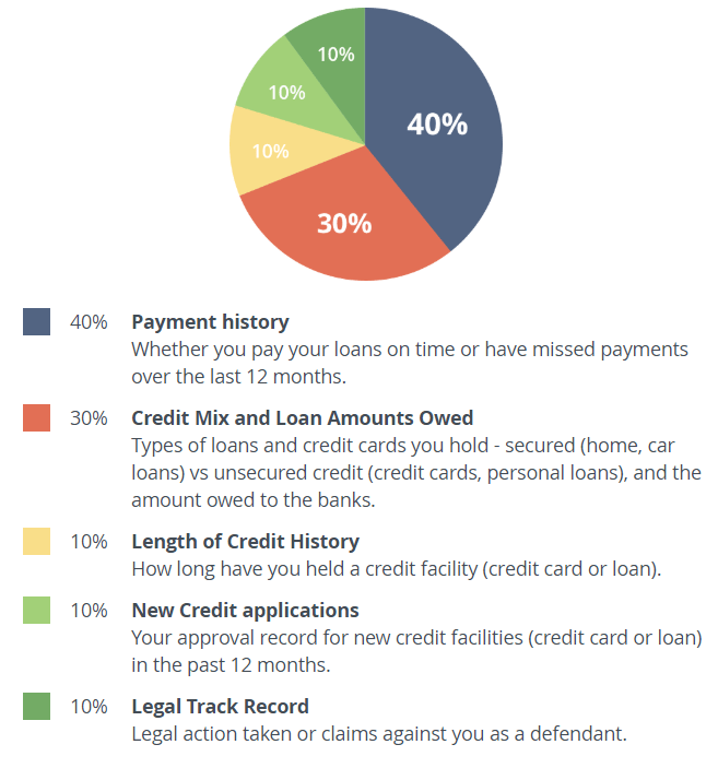 My Credit Score >> 10 Common Credit Score Myths Busted