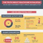 The Truth About Healthcare In Malaysia [Infographic]