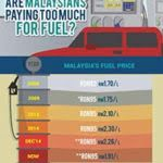 How Much Are Malaysians Really Paying For Fuel?