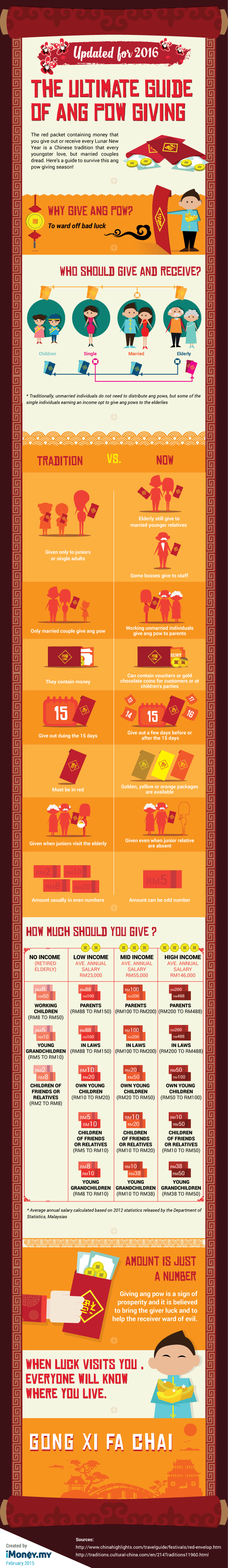 Ang Pow Guideline 2016