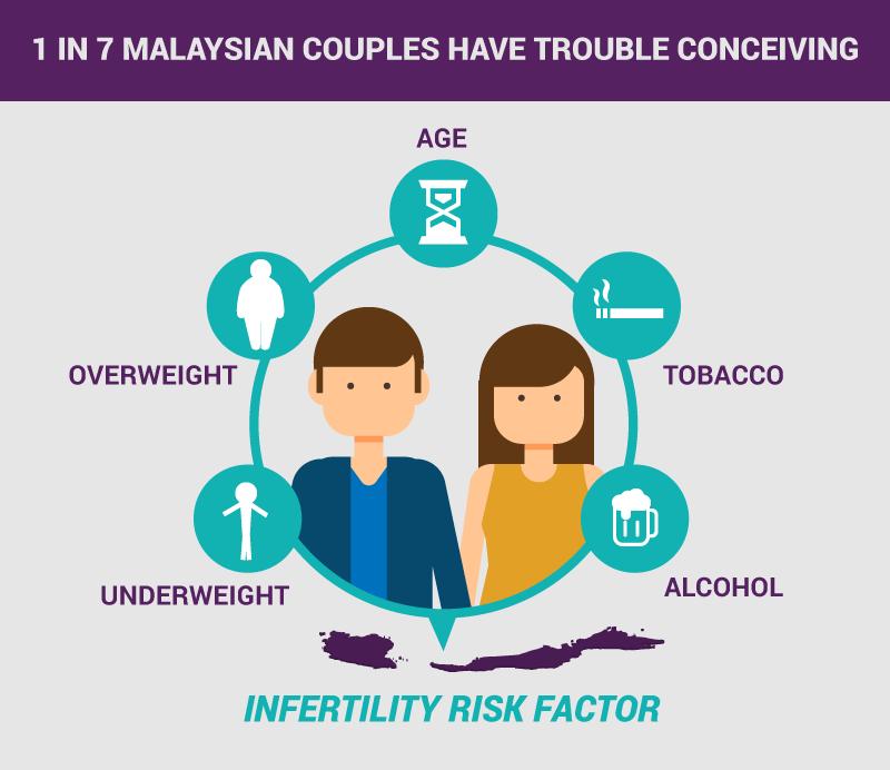 infertility malaysia