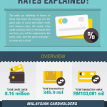 How To Win Against Credit Card Interest Charges [Infographic]