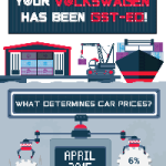 How Much Is A Brand New Volkswagen Post-GST? [Infographic]