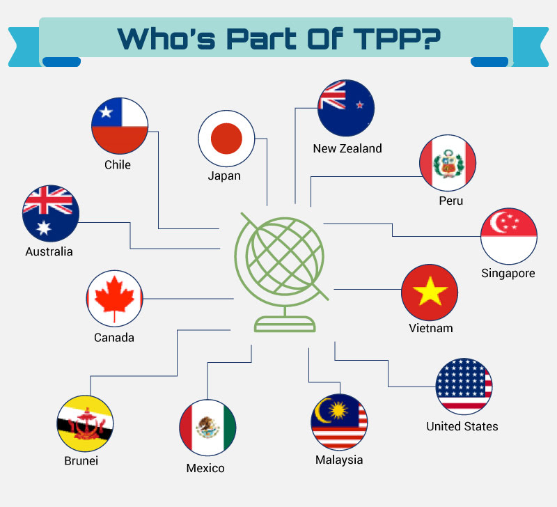 The Trans Pacific Partnership Agreement Tppa What It Means For Malaysia Imoney