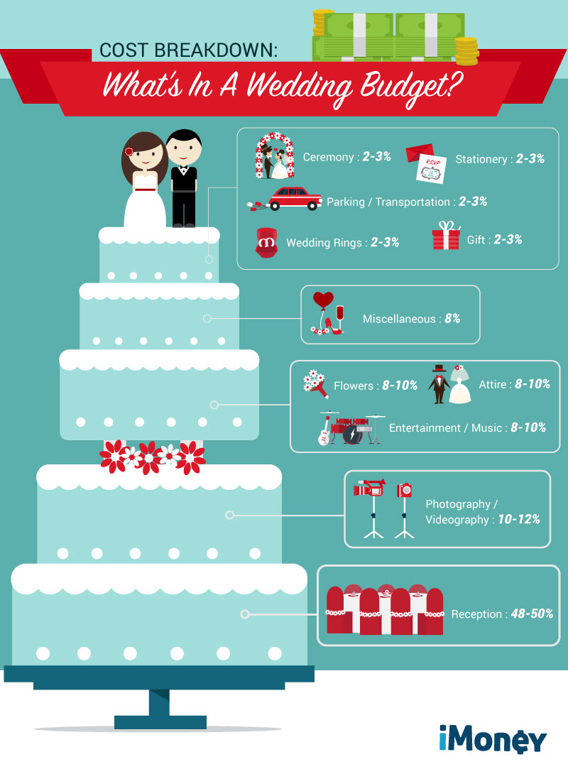 R2_How-to_-_Plan_Your_Wedding_Budget_Like_A_Pro(design) (1)
