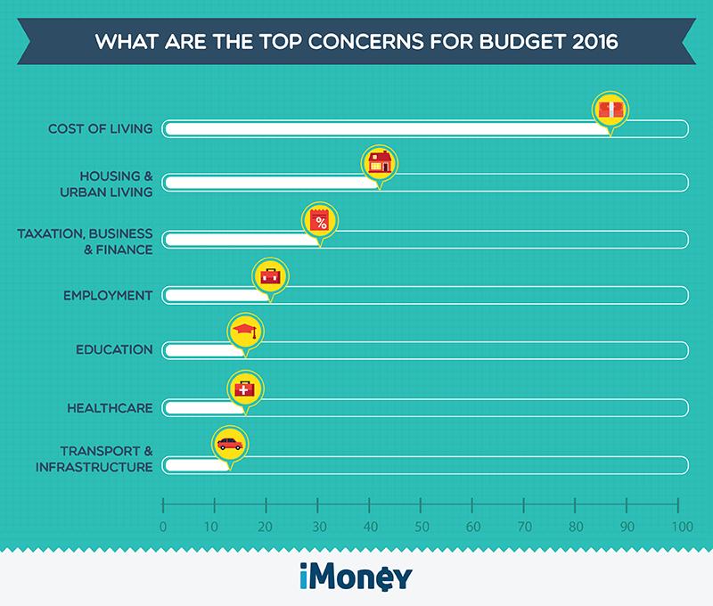Budget 2016 Malaysia