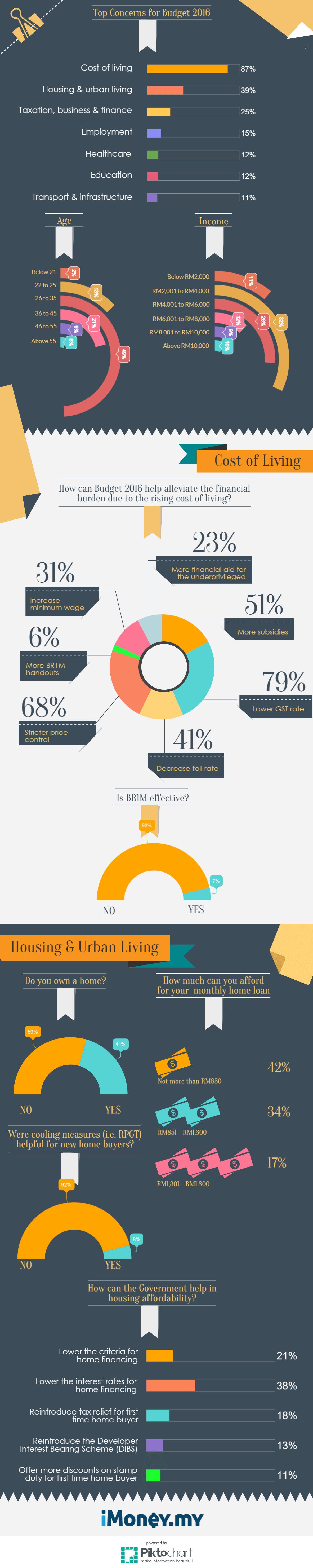 Budget 2016 Survey Results