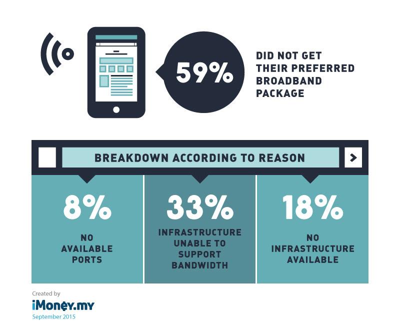 Malaysia broadband