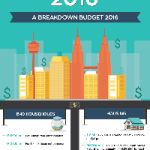 Budget 2016: Everything You Need To Know [Infographic]