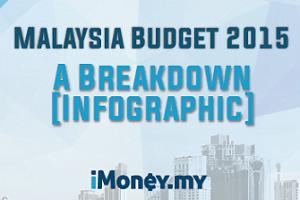 Budget 2015: A Reminder!
