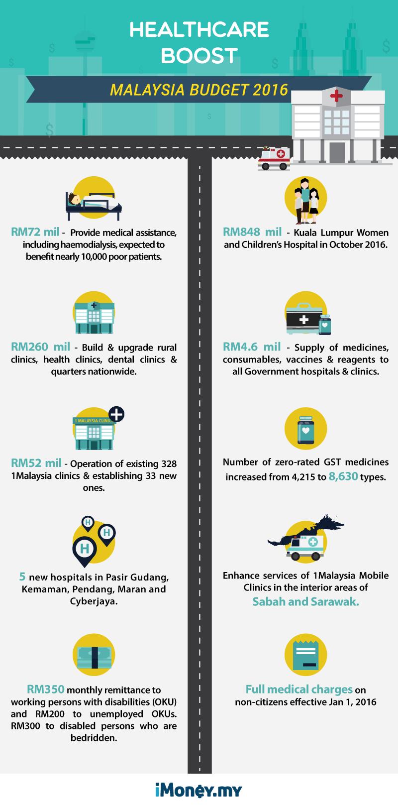 Malaysia budget 2016