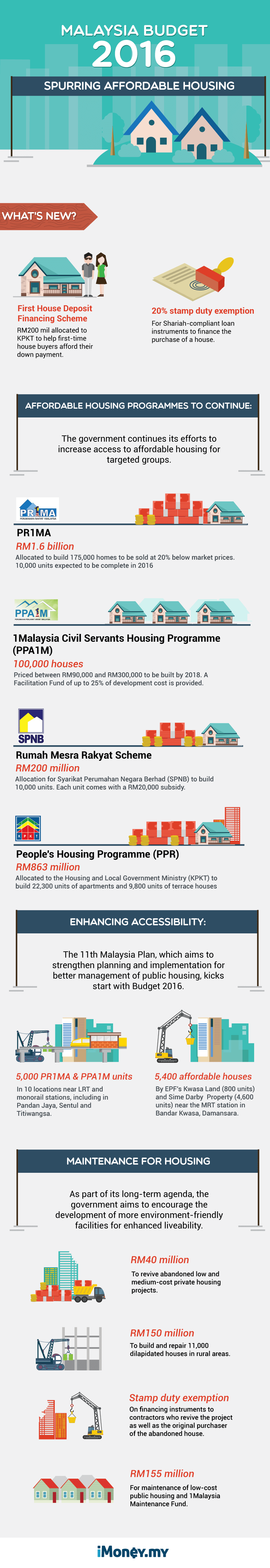 housing-infographic-ammend