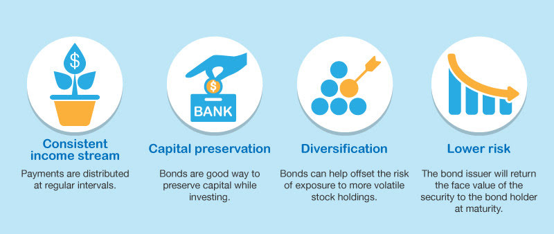 How-to-Invest-in-Bonds-02