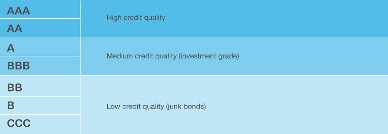 How-to-Invest-in-Bonds-03