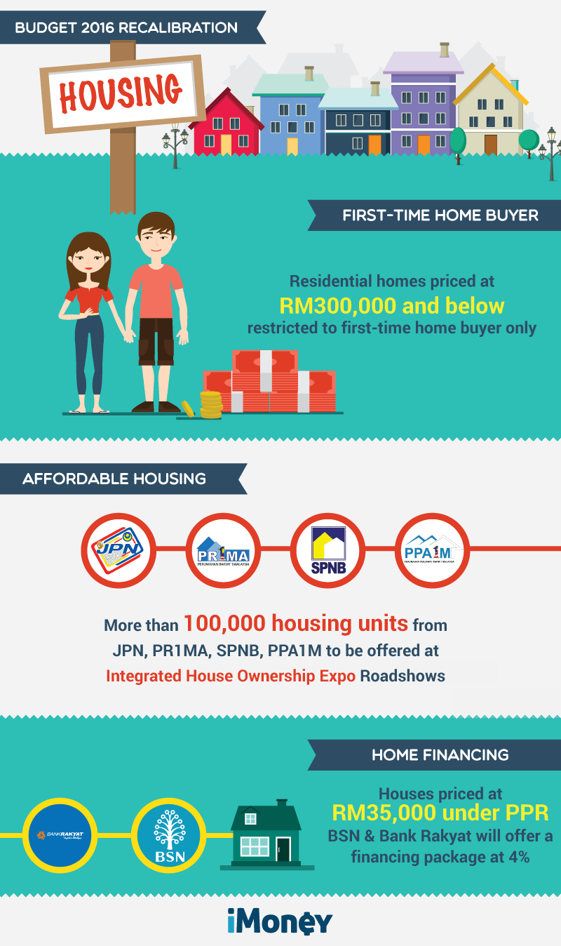 Budget-2016-Recalibration--Housing-infog