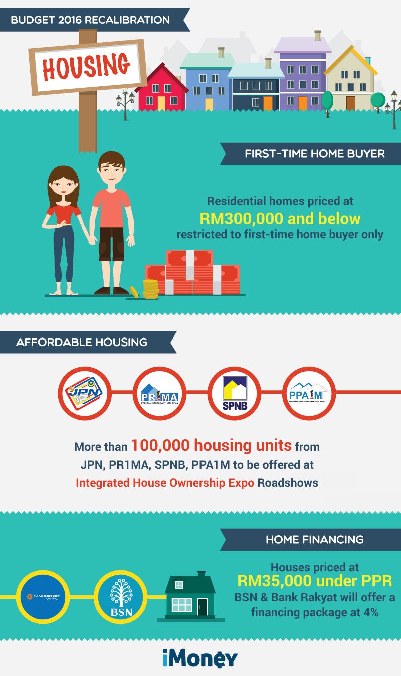 Budget-2016-Recalibration--Housing-infog