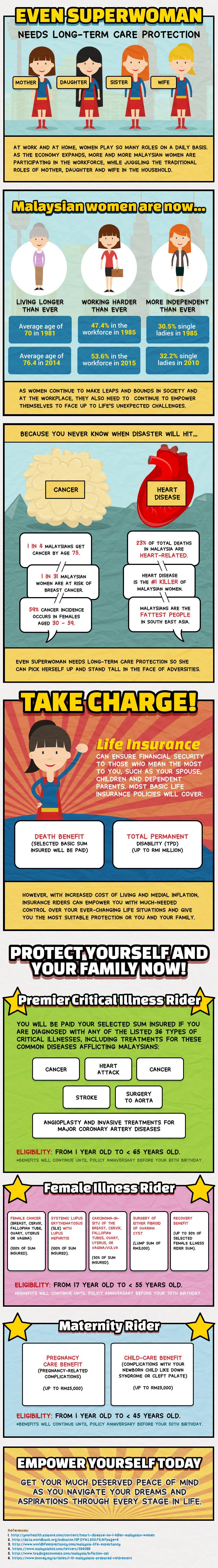 20160205_[Client_Etiqa]_Medical_insurance_for_Women (1) (1)