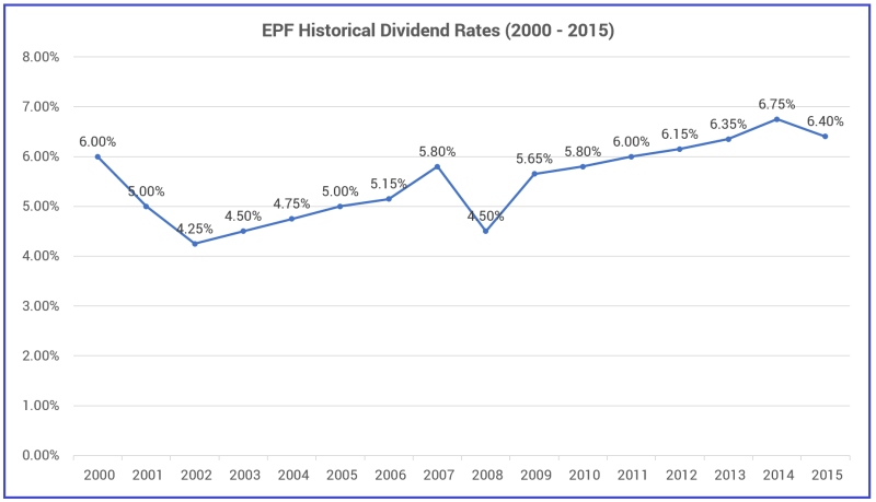 EPF historical dividend rate