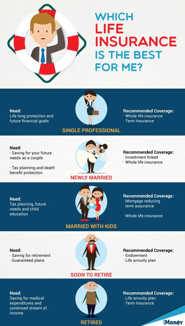 How Does Malaysia Life Insurance Work