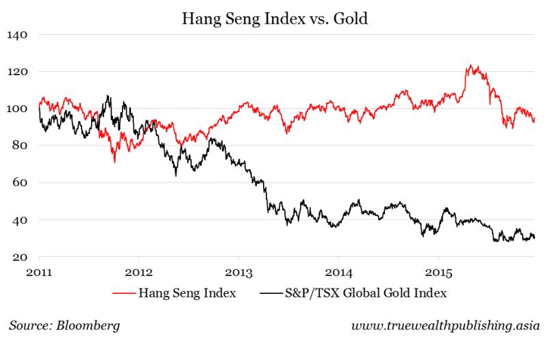hangseng vs gold