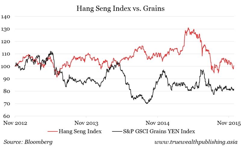 hangseng vs grains