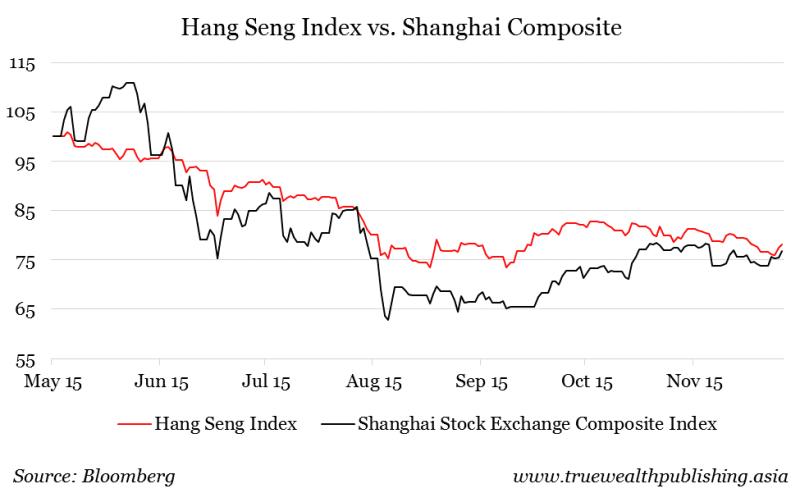 hangseng vs shanghai