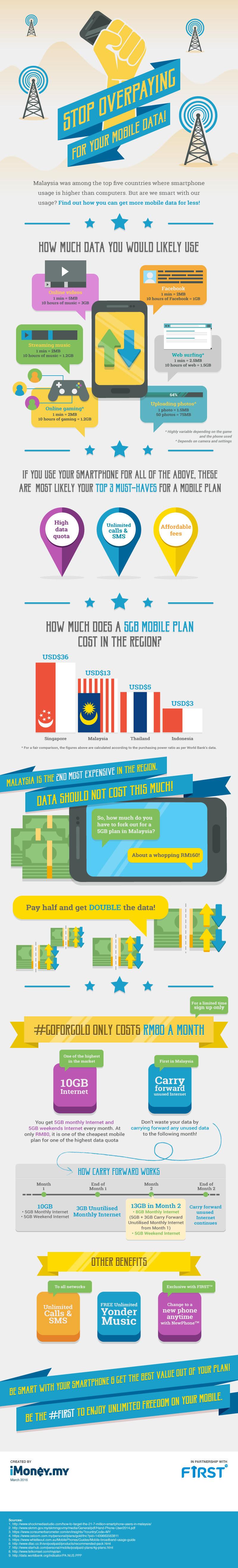 mobile data malaysia